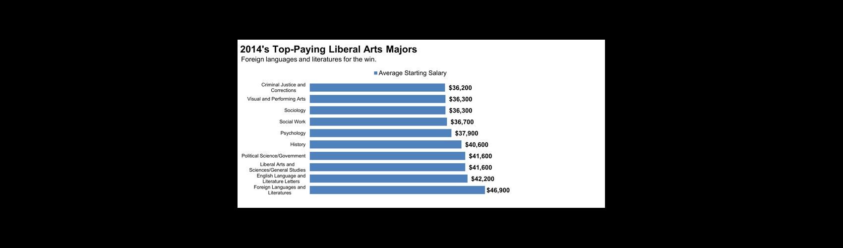 Bar graph: top paying liberal arts majors
